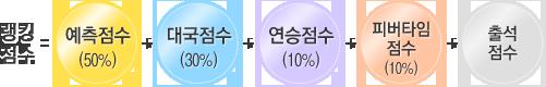 랭킹점수=예측점수(50%)+대국점수(30%)+연승점수(10%)+피버타임점수(10%)