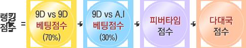 랭킹점수=9단vs9단 베팅점수(70%)+9단vsAI 베팅점수(30%)+피버타임점수+다대국점수