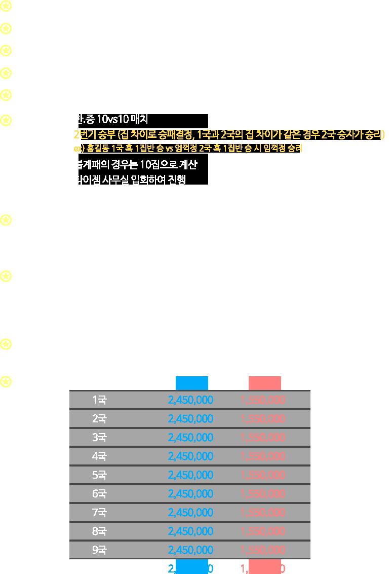 ★대회명:2020 타이젬 한·중 STAR WARS 10vs10 대항전, 대회기간:2020년 3월 ~ 12월(3월/6월/9월/12월 진행, 年 4회 진행), 대회규모:총 규모 444,000,000원 / 총 상금 130,000,000원, 참가인원:한국 10명 / 중국 10명 프로기사, 참가조건:한·중 1월,2월 월간랭킹 상위 6명 + 초청시드 4명, 대회방식:- 한·중 10VS10 매치- 2번기 승부(집 차이로 승패결정, 동률시 무승부)ex) 홍길동 흑 1집반 승 vs 임꺽정 흑 2집반 승 시 임꺽정 1집 승리- 불계패의 경우는 10집으로 계산- 타이젬 사무실 입회하여 진행, 대국조건:- 제한시간 : 10분 초읽기 30초 3회- 대국장소 : 타이젬 대국실 대회서버- 대국조건 : 총 호선 덤 6.5집/ 무작위 돌가리기 (처음 흑, 두번째 백), 대회규정:- 대국개시 선언 이후 15분까지 대국실에 미 입실할 경우 기권처리- 접속 장애 및 오류 발생 시 주최 측의 결정에 따릅니다. (불응 시 기권 처리)- 마우스 미스 및 컴퓨터 조작미숙으로 인한 결과는 그대로 인정됩니다.(계가는 예외)- 대국을 하지 않고 기권할 경우 상금 지급이 되지 않습니다., 주최:한국-타이젬 중국-혁성, 참여상금:1국-승리2,500,00-패배1,500,000/2국-승리2,500,00-패배1,500,000/3국-승리2,500,00-패배1,500,000/4국-승리2,500,00-패배1,500,000/5국-승리2,500,00-패배1,500,000/6국-승리2,500,00-패배1,500,000/7국-승리2,500,00-패배1,500,000/8국-승리2,500,00-패배1,500,000/9국-승리2,500,00-패배1,500,000/10국-승리2,500,00-패배1,500,000